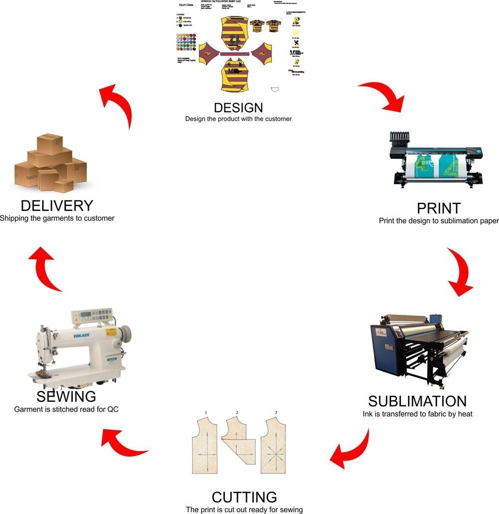 Bespoke production chart